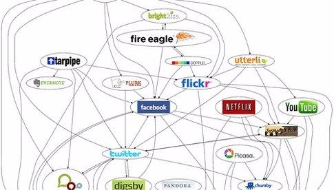 Mapa De Redes Sociales
