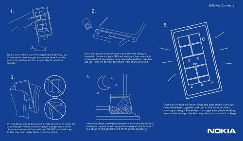 Infografía Sobre Teléfonos Mojados