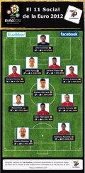 El once más social de la Eurocopa