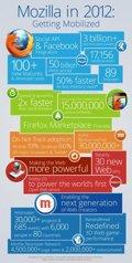 Mozilla repasa sus logros de 2012