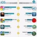 22 millones de españoles usan 'apps' a diario