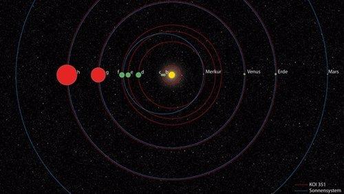 Sistema solar de 7 planetas