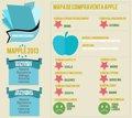 Apple y la segunda mano: Madrid la que más compra, Barcelona la que más revende