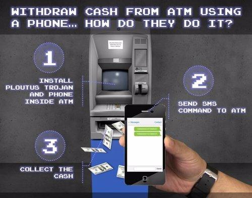 Método para robar dinero de un cajero automático mediante SMS