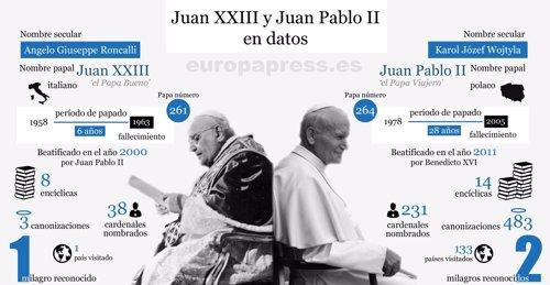 Juan XXIII y Juan Pablo II en datos