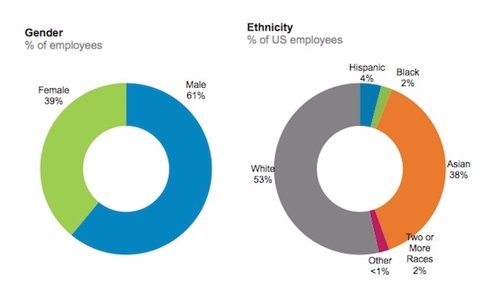 LinkedIn supera a Google en cuanto a diversidad de su plantilla