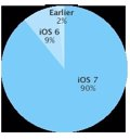 iOS 7 está en el 90% de los dispositivos móviles de Apple
