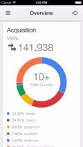 Google Analytics ya está disponible para iOS