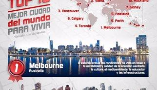 Las diez mejores ciudades para vivir del mundo
