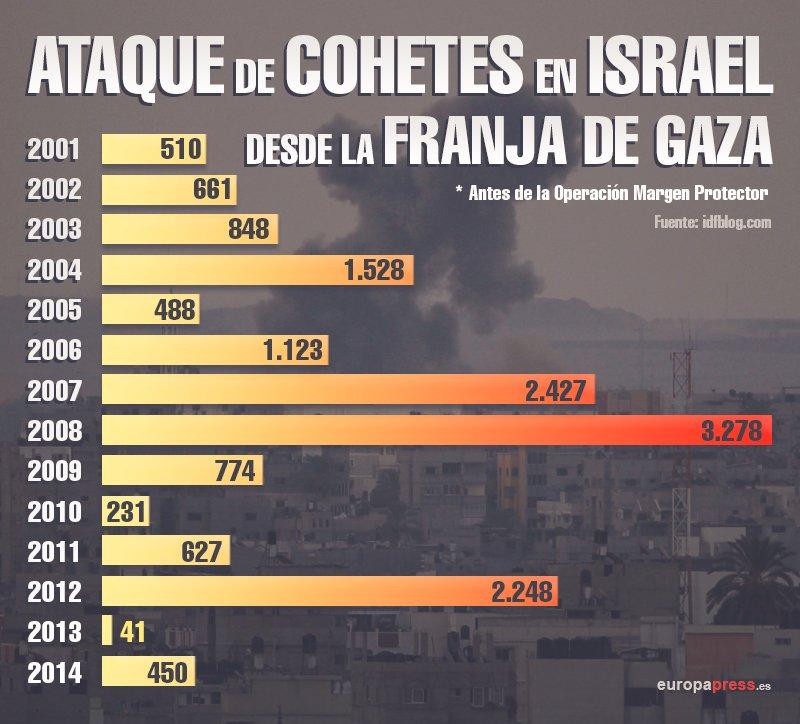 Gráfico ataques cohetes desde gaza