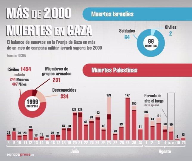 Gráfico sobre las muertes en el conflicto palestino-israelí