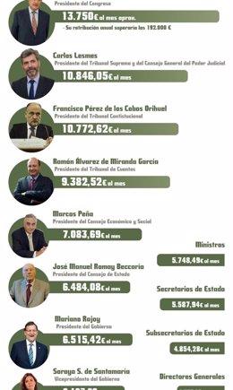 Foto: ¿Sabes cuál es el sueldo del presidente del Gobierno y el resto de altos cargos? (EUROPA PRESS)
