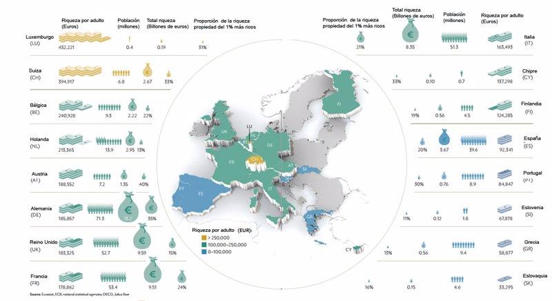 Riqueza en Europa