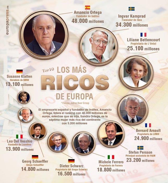 Más ricos de europa