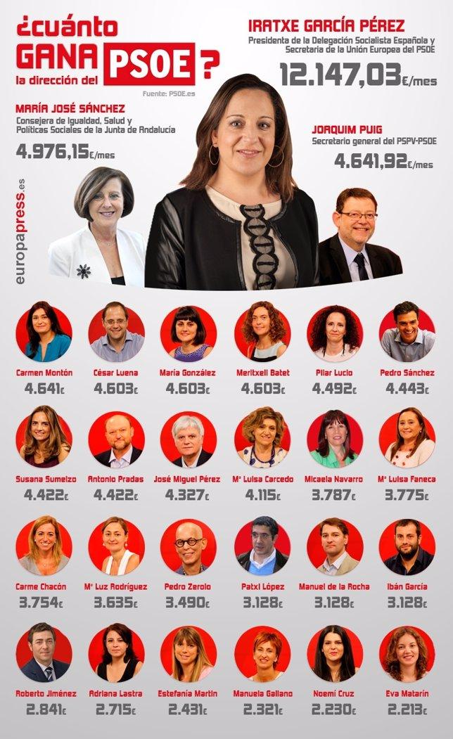 Salario neto dirigentes del PSOE