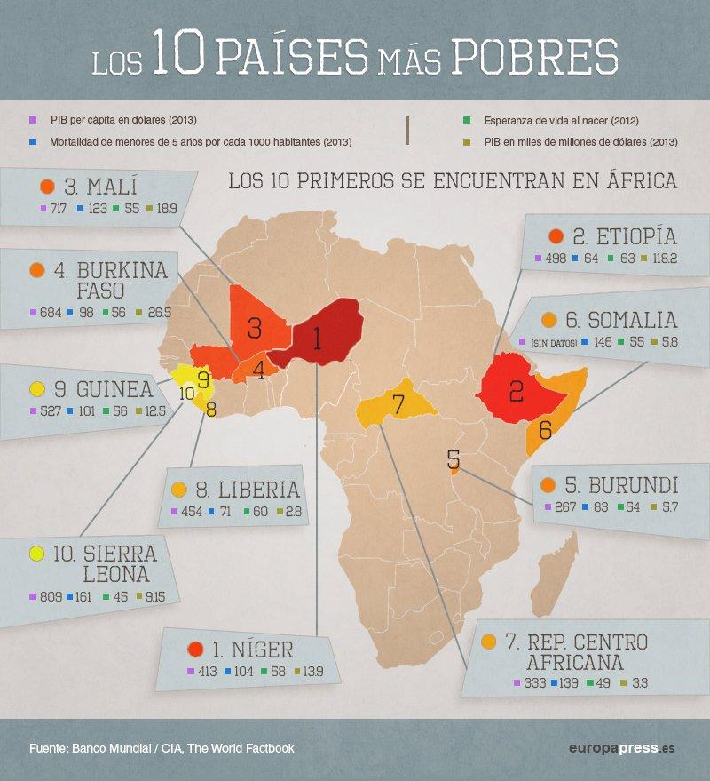�frica: el mapa de los 10 pa�ses m�s pobres del mundo