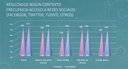 Foto: Els alumnes que no accedixen a les xarxes socials obtenen els millors resultats en l'avaluació diagnòstica (CONSELLERIA EDUCACIÓN)