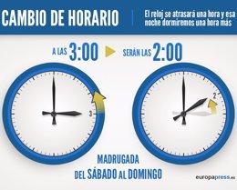 Foto: Cambio de hora en España para adaptarnos al horario de invierno: ¿atrasar o adelantar el reloj? (EUROPA PRESS)