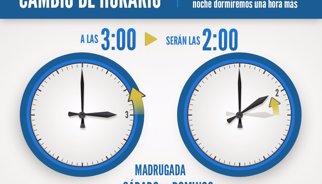 Cambio de hora esta noche por el horario de invierno: ¿Atrasamos o adelantamos el reloj?