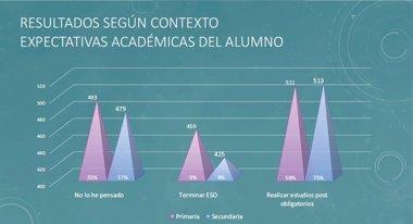 Foto: Los alumnos con expectativas de hacer estudios postobligatorios superan en 88 puntos a los que no en la diagnóstica (GVA)