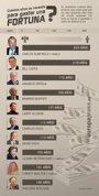 Foto: Estos son los años que les costaría a Bill Gates o Carlos Slim gastarse su fortuna