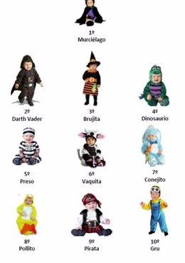 Foto: Las ventas de productos relacionados con Halloween aumentan un 236% en Amazon.es (AMAZON)