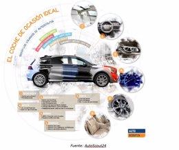 Foto: Deportivo con techo panorámico y que aparca solo, coche ideal para los conductores españoles (AUTOSCOUT24)