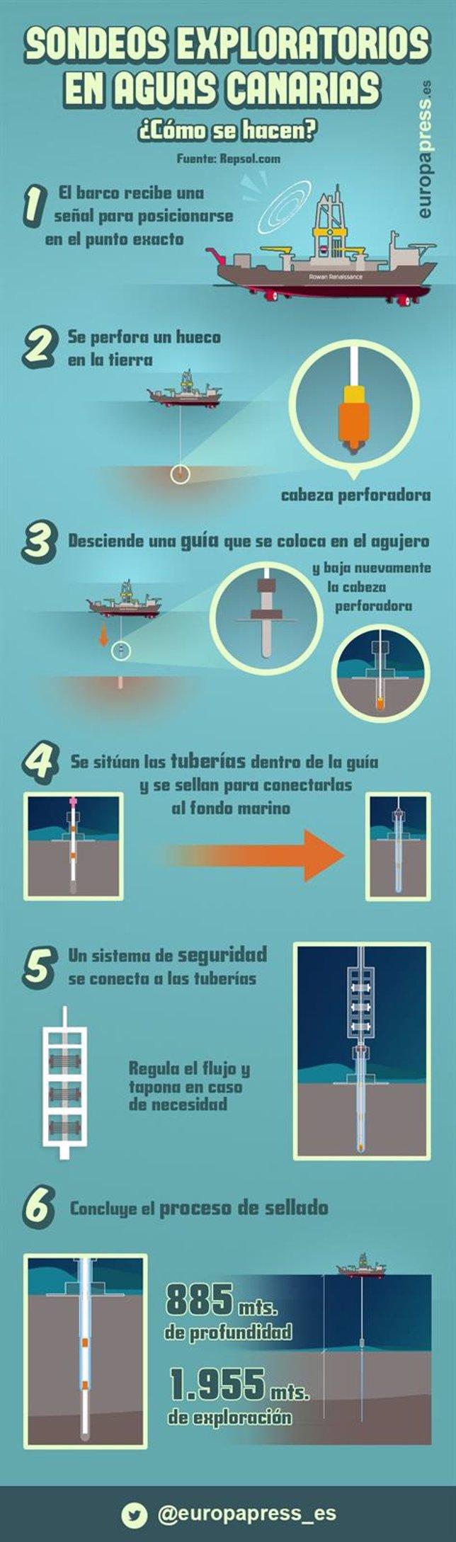 Prospecciones Canarias Infografía