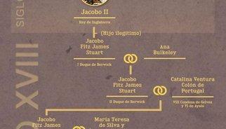 El árbol genealógico de la Duquesa de Alba y herederos