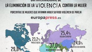 Porcentaje de mujeres que afirman haber sufrido violencia de género