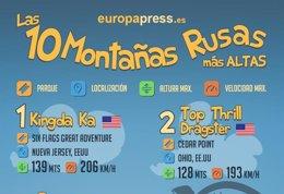 Foto: Las 10 montañas rusas más altas del mundo (EUROPA PRESS)