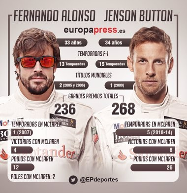Foto: Button-Alonso: la pareja más experimentada de la F1 (EUROPA PRESS)