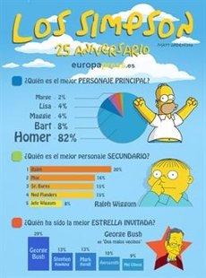 Foto: 'Els Simpson' fan 25 anys amb Homer com a gran estrella (EUROPA PRESS)