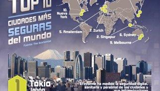 Estas son las 20 ciudades más seguras del mundo