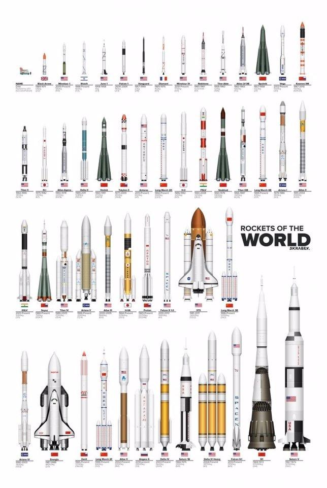 Cohetes del Mundo