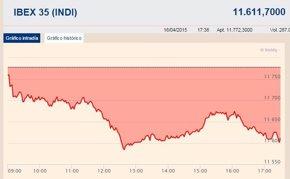 Foto: El Ibex registra su mayor caída en mes y medio y abandona los 11.700 puntos (EUROPA PRESS)