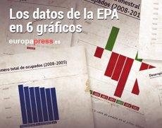 Foto: Los datos de la EPA en 6 gráficos (EUROPA PRESS)
