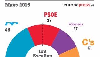 Elecciones 2015: Resultados oficiales y posibles pactos