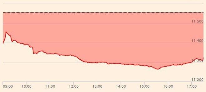 Foto: El Ibex pierde un 2,05%, por debajo de los 11.400 puntos, tras los comicios (EUROPA PRESS)