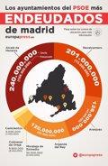 UN MUNICIPIO DE LA PUNICA, A LA CABEZA DE LA DEUDA EN MADRID: 4.500 EUROS POR HABITANTE