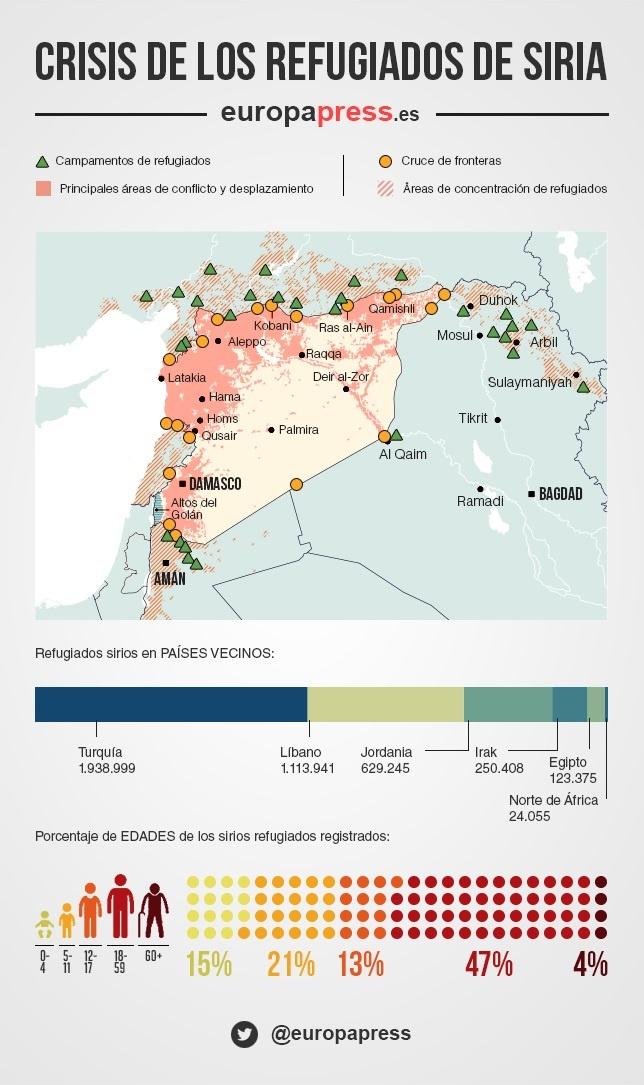 Crisis refugiados sirios, en números