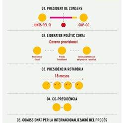La CUP revela cinc propostes a JxSí per a un Govern sense Mas (CUP)