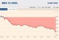 EL IBEX 35 CAE UN 4,44%, LA MAYOR CAIDA DESDE AGOSTO, Y VUELVE A MINIMOS DE JULIO DE 2013