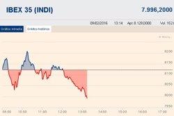 L'Íbex-35 cedeix un 2,39% i s'allunya dels 8.000 punts, arrossegat per la banca i constructores (EUROPA PRESS)