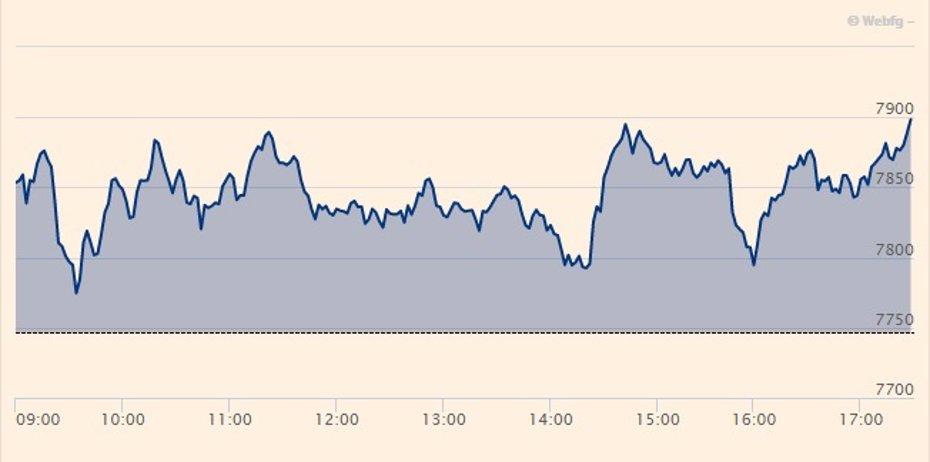 Foto: El Ibex 35 rebota un 2,25%, hasta los 7.920 puntos, pero se desploma un 6,8% en la semana (EUROPA PRESS)
