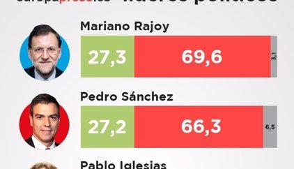 Cae dos puntos la intención de voto al PP desde el 20D, baja ligeramente la de PSOE y Podemos y suben Ciudadanos e IU