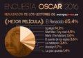 Los lectores de EuropaPress.es apostaron con acierto por DiCaprio e Iñárritu