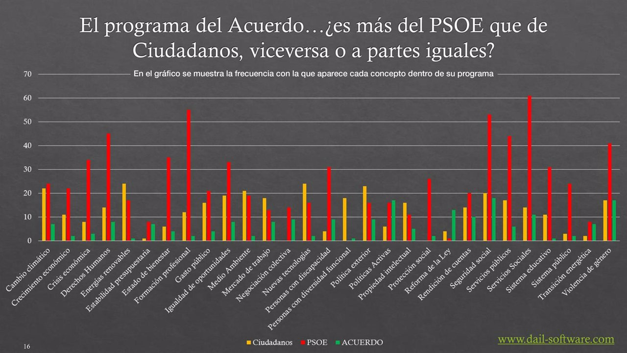 El acuerdo psoe ciudadanos tiene un 75 87 por ciento del for Acuerdo de gobierno psoe ciudadanos