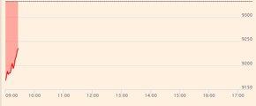 Foto: El Ibex 35 se deja un 1,7% en la apertura tras la decisión de la Fed y la caída del Nikkei (EUROPA PRESS)