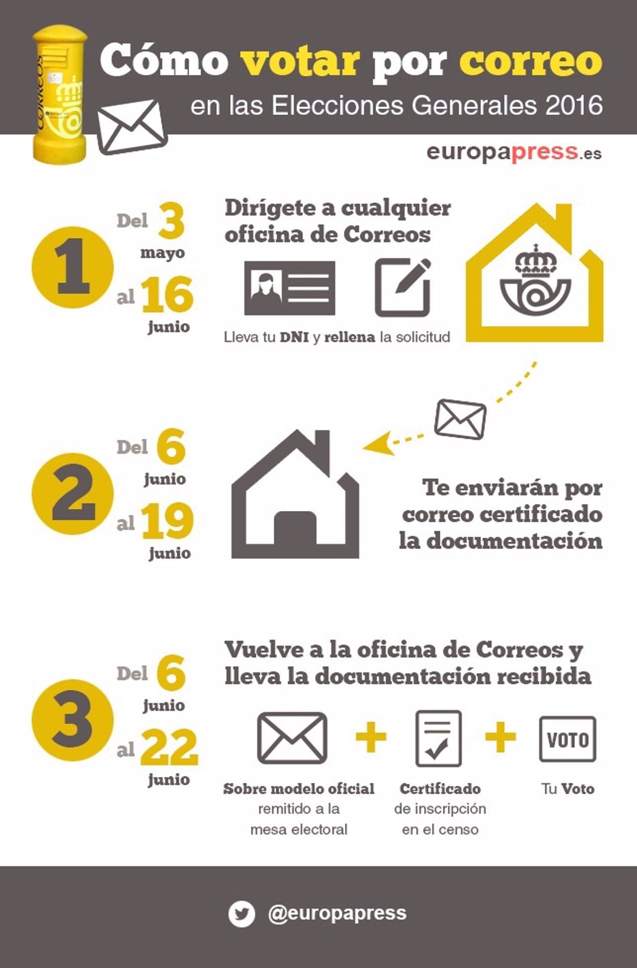 Voto por correo, elecciones 2016